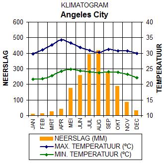 Klimaatgegevens Angeles City, Luzon, Filipijnen