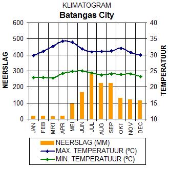Klimaatgegevens Batangas, Luzon, Filipijnen