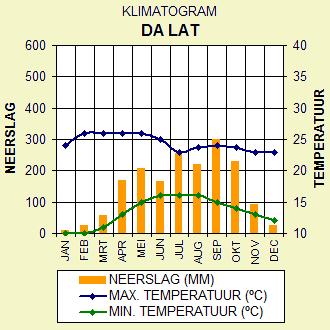 Klimaat Dalat (Da Lat), Midden Vietnam