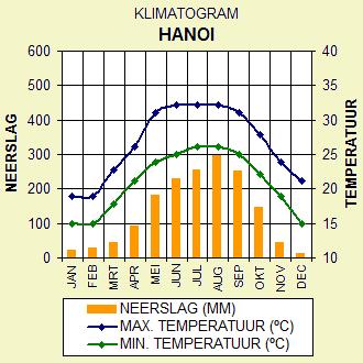 Klimaat Hanoi, Noord Vietnam