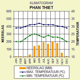 Klimaat Phan Thiet, Midden Vietnam