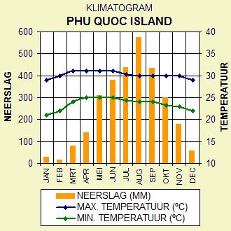 Klimaat Phu Quoc Island, Zuid Vietnam